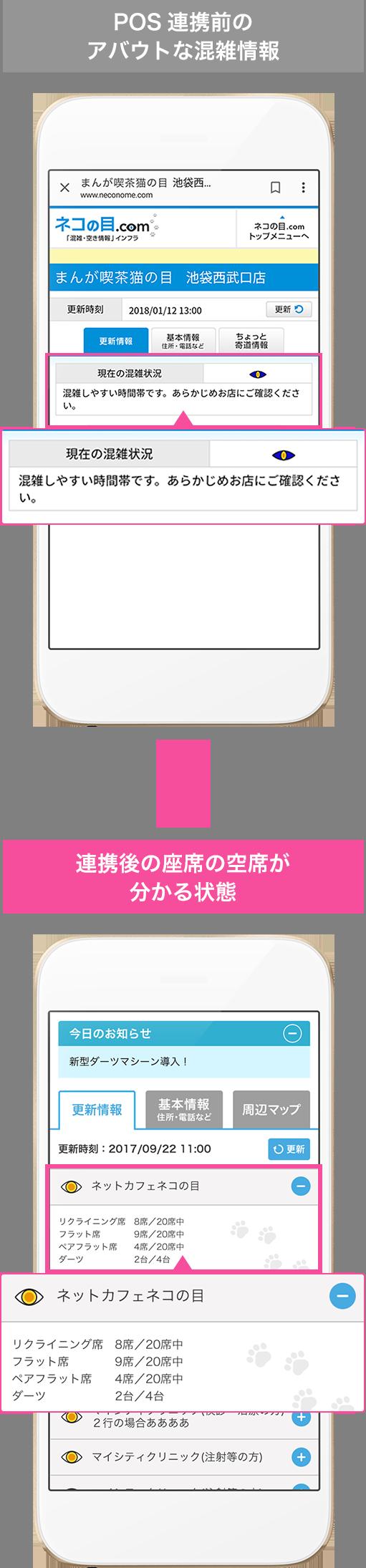 [画面イメージ図]POS連携前のアバウトな混雑情報 連携後の座席の空席が分かる状態
