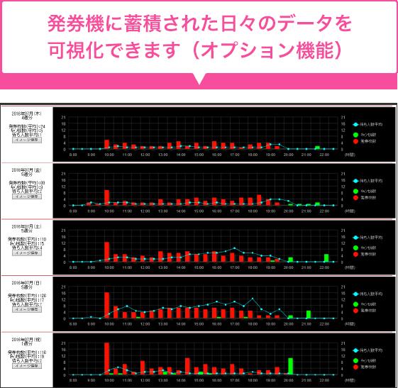 発券機に蓄積された日々のデータを可視化できます。(オプション機能)